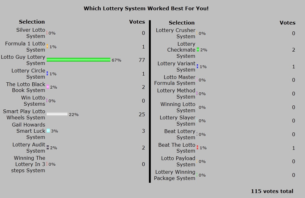 Official Winning Lottery System Poll Results for 2013
